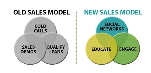 new-sales-model-dajmio-marketing-digital-social-media